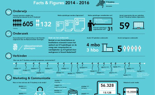 Facts & Figures 2014 - 2016 | Recordaantal nieuwe ICT studenten